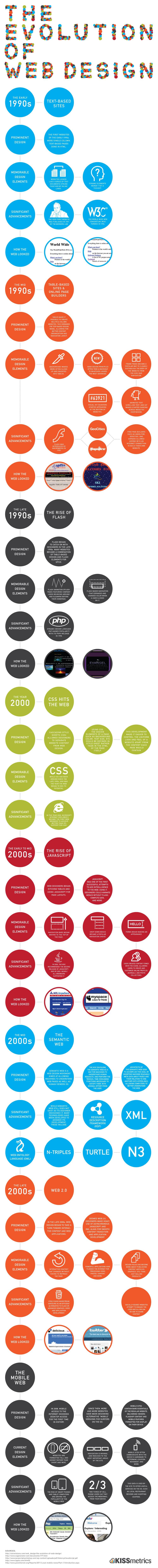 Evolution of web design. Web design dubai